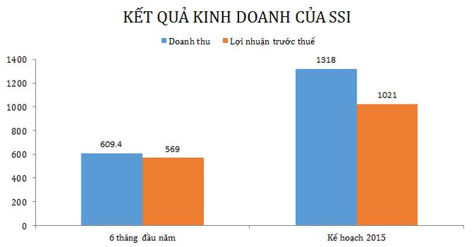 6 tháng, SSI báo lãi hợp nhất 447 tỷ đồng