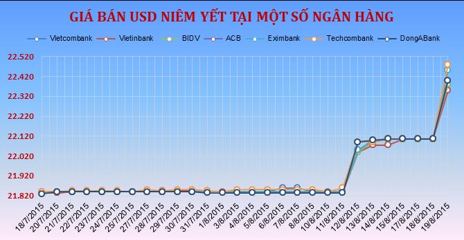 """Sáng 19/8: Tỷ giá tăng vọt sau quyết định """"mạnh tay"""" của Ngân hàng Nhà nước"""