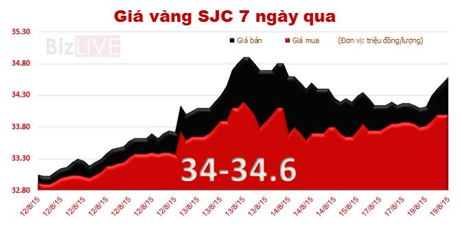 Sáng 19/8, giá vàng SJC tăng gần 500 nghìn đồng/lượng