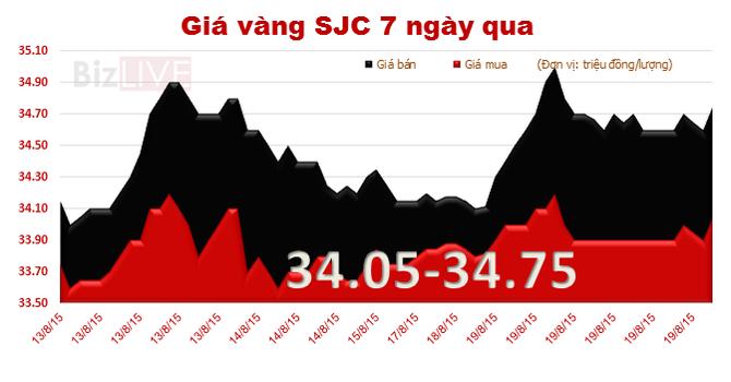 Vàng SJC tiếp tục tăng giá, cao thế giới còn 3,39 triệu đồng