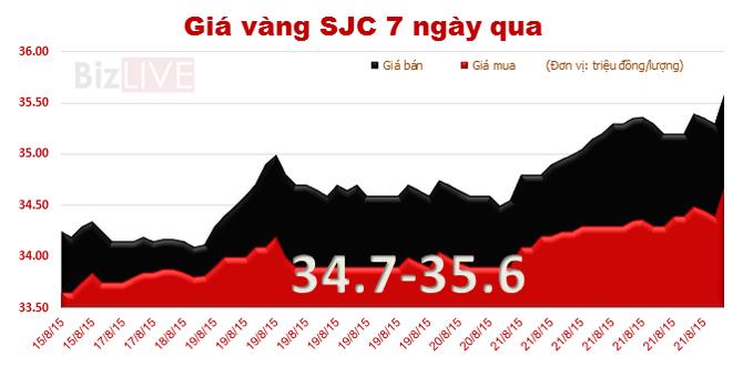 Giá vàng SJC tăng 950 nghìn đồng/lượng chỉ trong 1 tuần