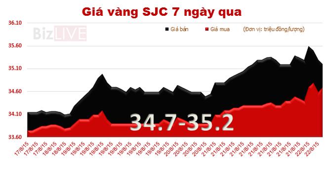 Sáng 24/8, vàng SJC giảm mạnh giá bán ra