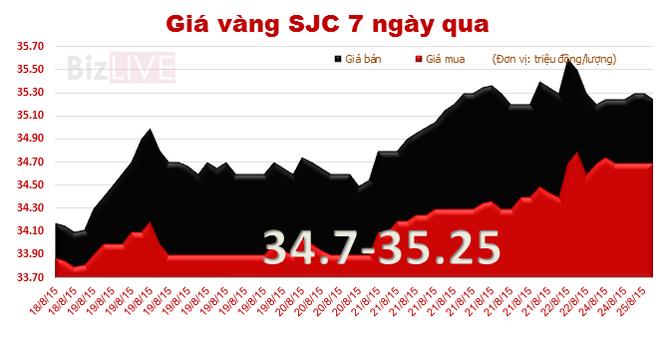 Vàng SJC quay đầu tăng giá, chênh với thế giới lên 3,35 triệu đồng/lượng