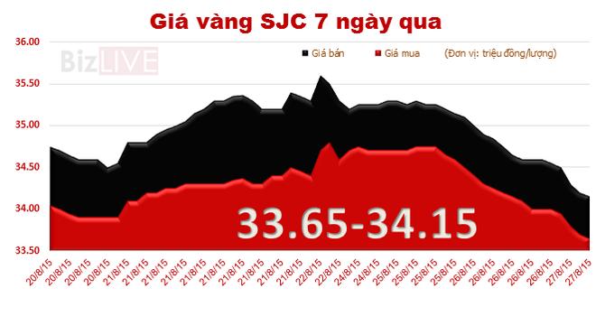 """Sáng 27/8, giá vàng SJC giảm """"thê thảm"""""""
