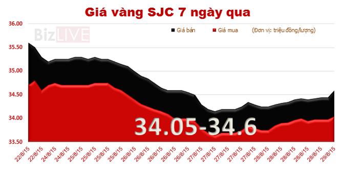 """Chốt tuần, vàng SJC """"bốc hơi"""" 600 nghìn đồng mỗi lượng"""