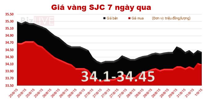 Chào tháng mới, vàng SJC tăng mạnh giá mua vào
