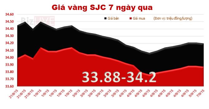 Đầu tuần, giá vàng SJC đi ngang quanh mức 34 triệu đồng/lượng
