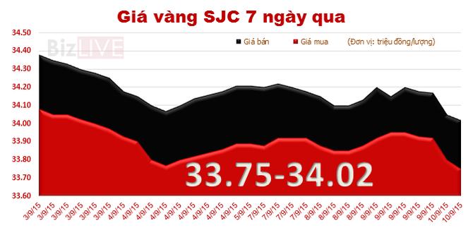 Giá vàng SJC bất ngờ lao dốc mạnh, mốc 34 triệu đồng/lượng bị đe dọa