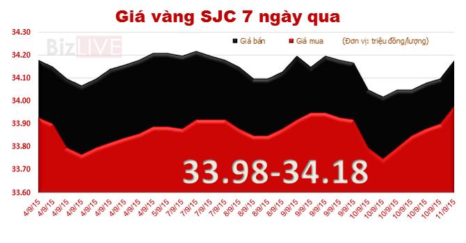 Giá vàng SJC tăng mạnh, chênh với thế giới tới 3,86 triệu đồng/lượng