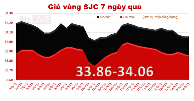Mở cửa phiên đầu tuần, giá vàng SJC tiếp tục giảm