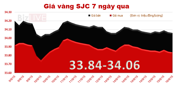 Giá vàng SJC quay đầu giảm, chênh với thế giới tới 3,87 triệu đồng/lượng
