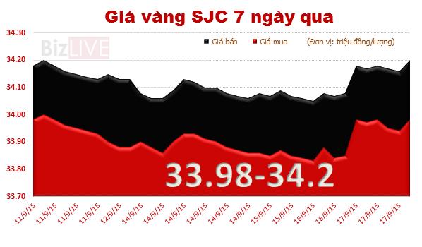 Giá vàng trong nước đi ngang sau quyết định của Fed