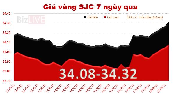 Chốt tuần, vàng SJC tăng giá lần đầu sau 3 tuần liên tiếp giảm
