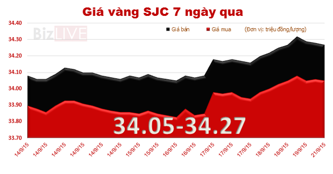 Đầu tuần, giá vàng SJC đi ngang, chênh với thế giới 3,22 triệu đồng/lượng