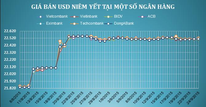 Sáng 24/9: Techcombank bất ngờ tăng mạnh giá USD