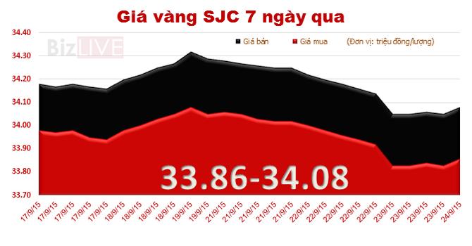 Giá vàng SJC hồi phục, thu hẹp chênh lệch với thế giới