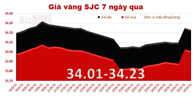 Giá vàng SJC đột ngột tăng mạnh theo đà thế giới