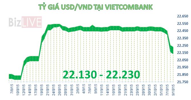 Sáng 9/10: Tỷ giá USD giảm nhanh chưa từng có