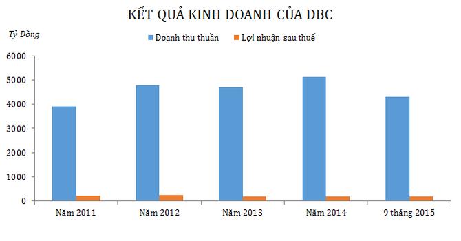 Dabaco báo lãi 73 tỷ đồng quý III, đạt 84% kế hoạch năm