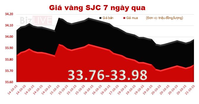 Giá vàng SJC đảo chiều tăng nhẹ, rút ngắn khoảng cách với vàng thế giới