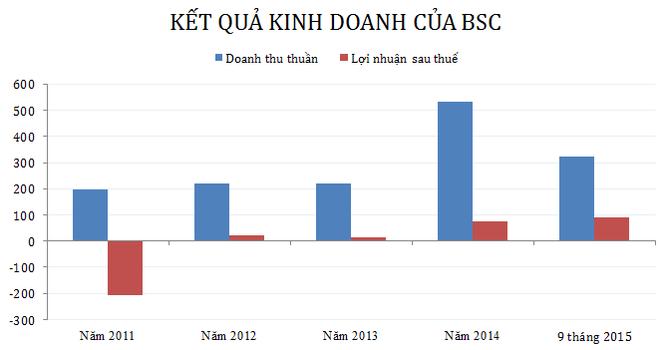 BSC lãi 90 tỷ trong 9 tháng, đạt 92% kế hoạch năm