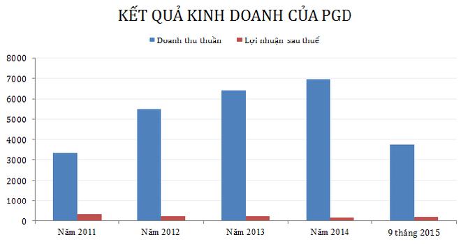 PGD lãi 191 tỷ đồng 9 tháng, vượt 89,2% kế hoạch năm
