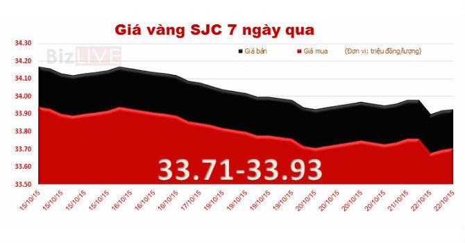 Giá vàng SJC quay đầu giảm nhẹ, chênh với thế giới 2,34 triệu đồng/lượng