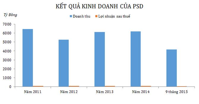 PSD lãi 51 tỷ đồng, hoàn thành 57% kế hoạch năm