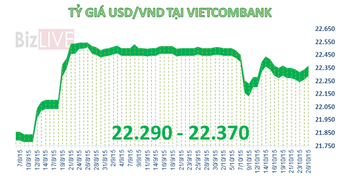 Sáng 26/10: USD tăng tới 60 đồng, chênh giá giữa các ngân hàng thu hẹp