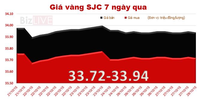 Giá vàng SJC đi ngang, chênh với thế giới chỉ còn 2,31 triệu đồng/lượng