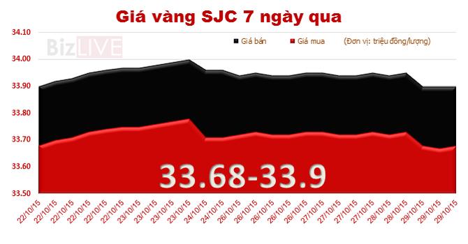 """Giá vàng SJC """"rớt"""" sau thông báo từ Fed"""