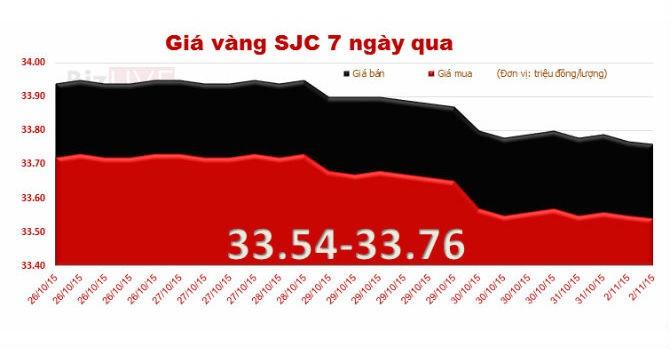 """Giá vàng SJC """"mắc kẹt"""" mốc 33,7 triệu đồng/lượng"""