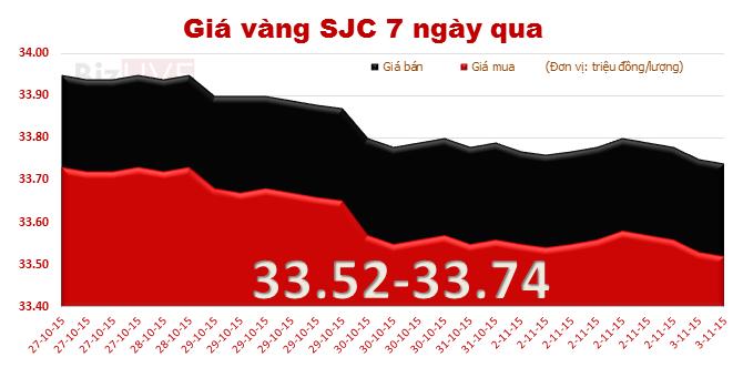 Giá vàng SJC tiếp tục giảm nhẹ
