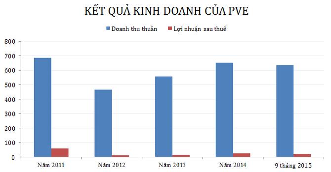 PVE: Lãi tăng vọt cũng mới chỉ hoàn thành 68,5% kế hoạch năm