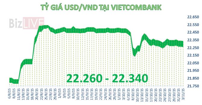 Sáng 3/11: Ngân hàng đồng loạt giảm giá USD