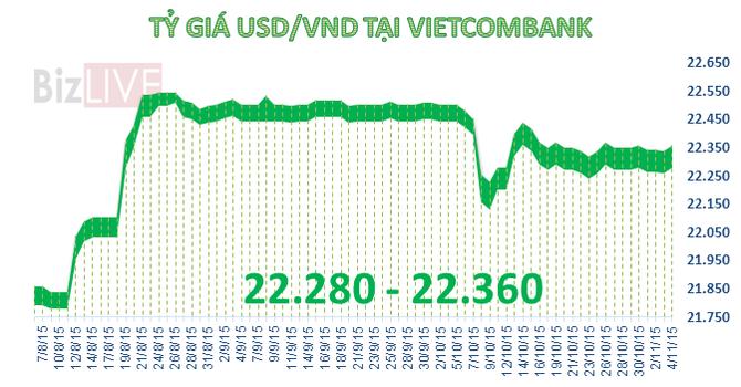 Sáng 4/11: Đồng USD bất ngờ tăng giá mạnh