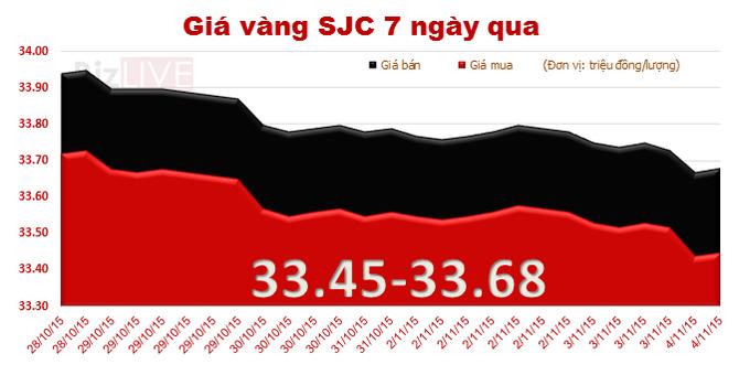 Vàng SJC liên tiếp rớt giá 7 phiên