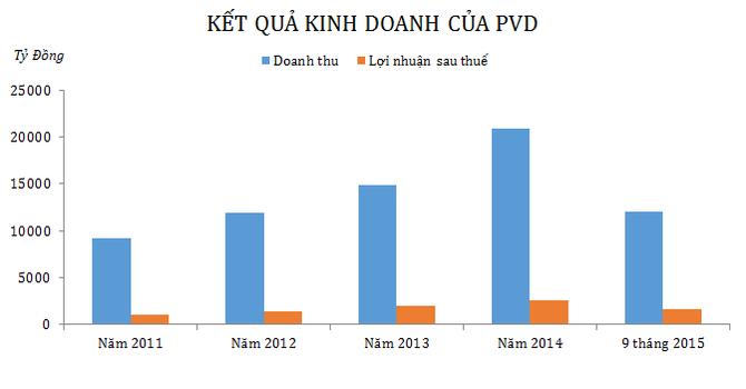 9 tháng PVD báo lãi 1.950 tỷ đồng, vượt 3% mục tiêu cả năm