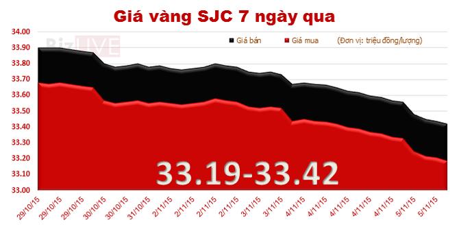 Giá vàng SJC đột ngột giảm mạnh, xuống đáy gần 3 tháng
