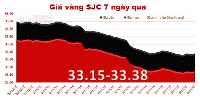 """Giá vàng SJC tiếp tục """"nằm đáy"""" 3 tháng"""