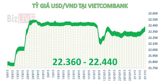 """Tỷ giá USD/VND tại ngân hàng tăng vọt, """"chợ đen"""" lên 22.560 đồng"""