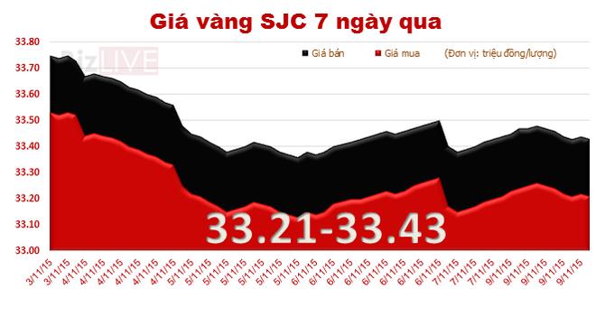 Giá vàng SJC quay đầu giảm, chênh với thế giới 3,68 triệu đồng/lượng