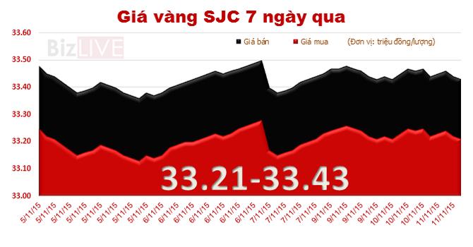 Giá vàng SJC lại giảm, chênh với thế giới lên 3,8 triệu đồng/lượng
