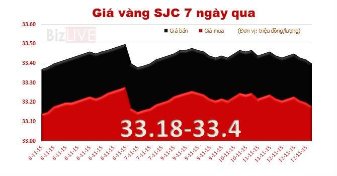 Giá vàng SJC tiếp tục giảm, lùi về mốc 33,4 triệu đồng/lượng