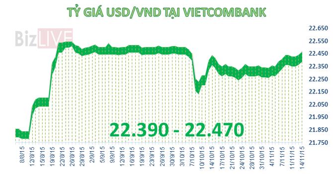 Sáng 14/11: Đồng USD tăng giá phiên thứ 3 liên tiếp