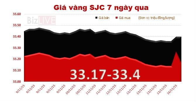 Giá vàng SJC quay đầu tăng sau 5 phiên liên tiếp giảm