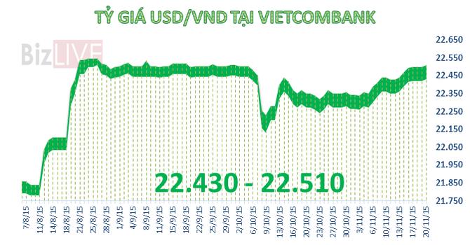 Sáng 20/11: Giá USD tăng thêm 10 đồng