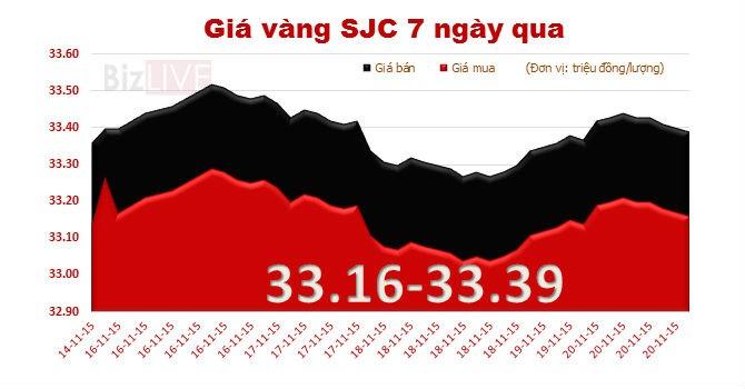 Giá vàng SJC lại giảm nhẹ