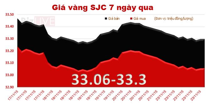 """Giá vàng SJC """"đe dọa"""" tụt mốc 33 triệu đồng"""