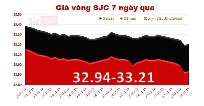 Cuối tuần, giá vàng SJC bất ngờ lao dốc mạnh